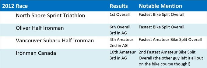 Dylan Gleeson 2012 Race Results