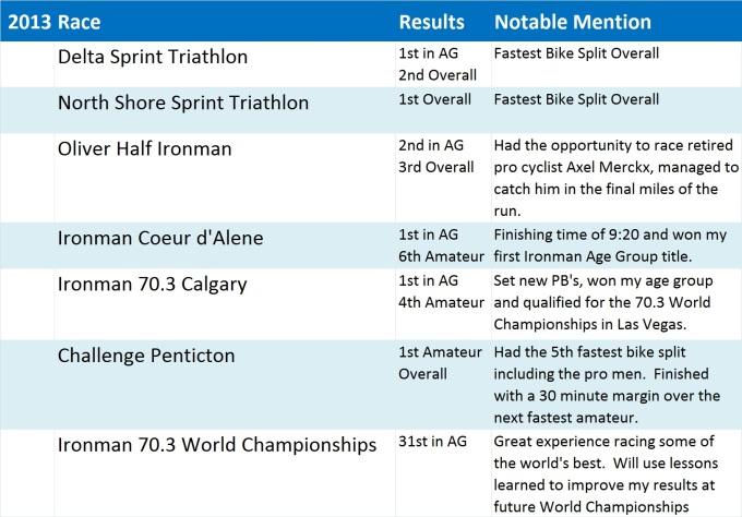 Dylan Gleeson 2013 Race Schedule