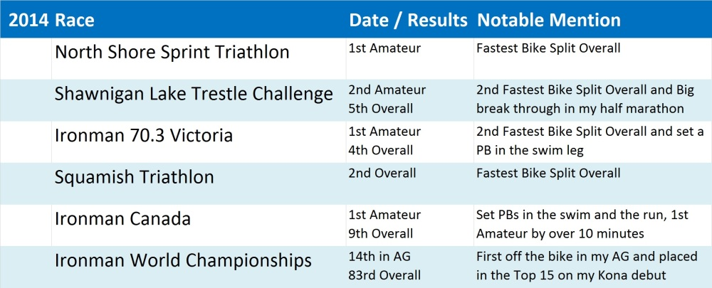 2014 Race Results