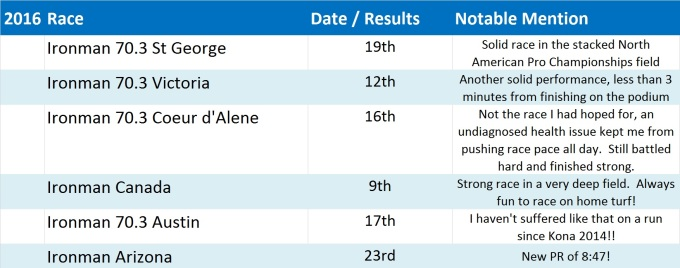 race-schedule